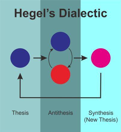 hegel-dialectic